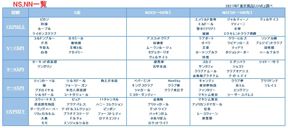 吉原NSNN表